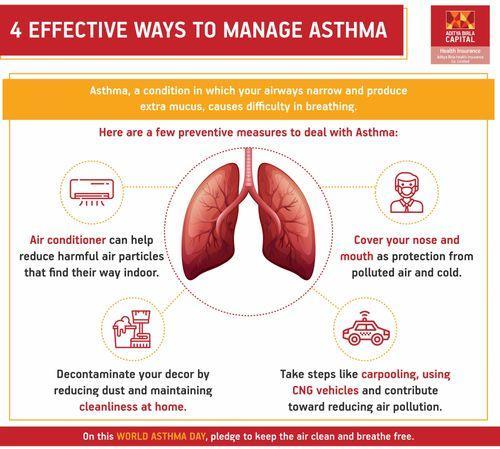 Asthma Control & Management Methods