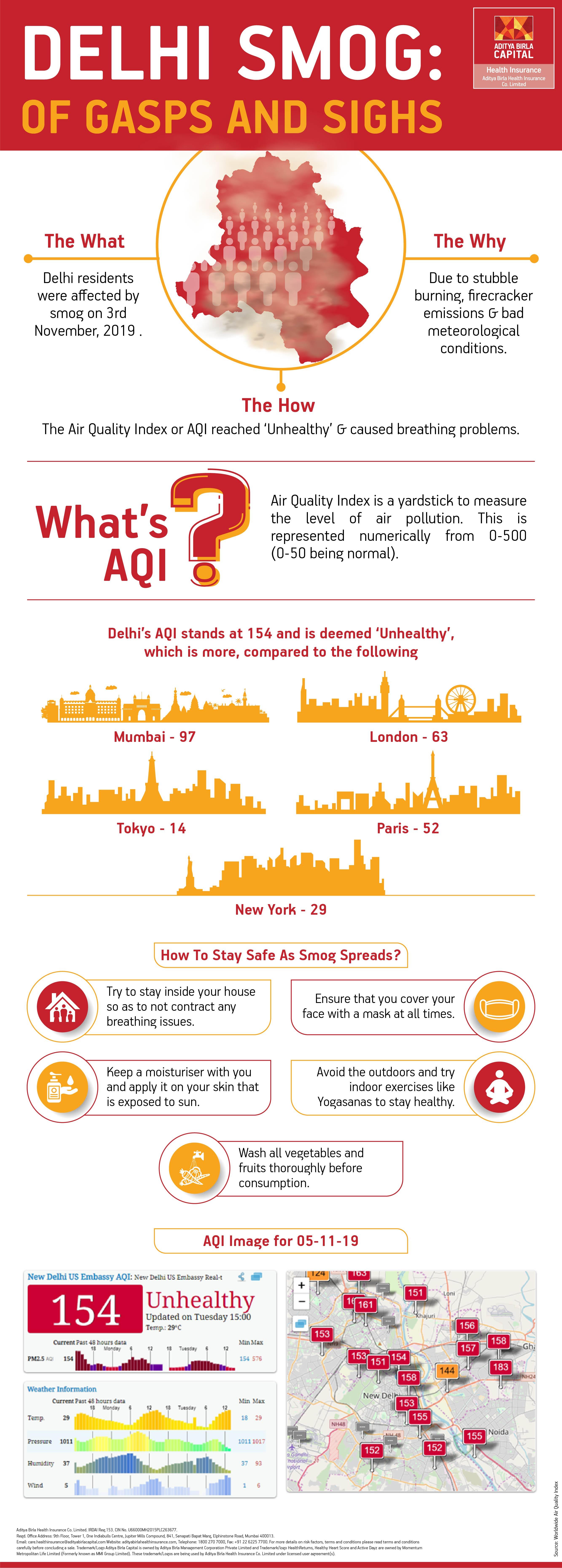 Delhi Pollution Infographic - Activ Together