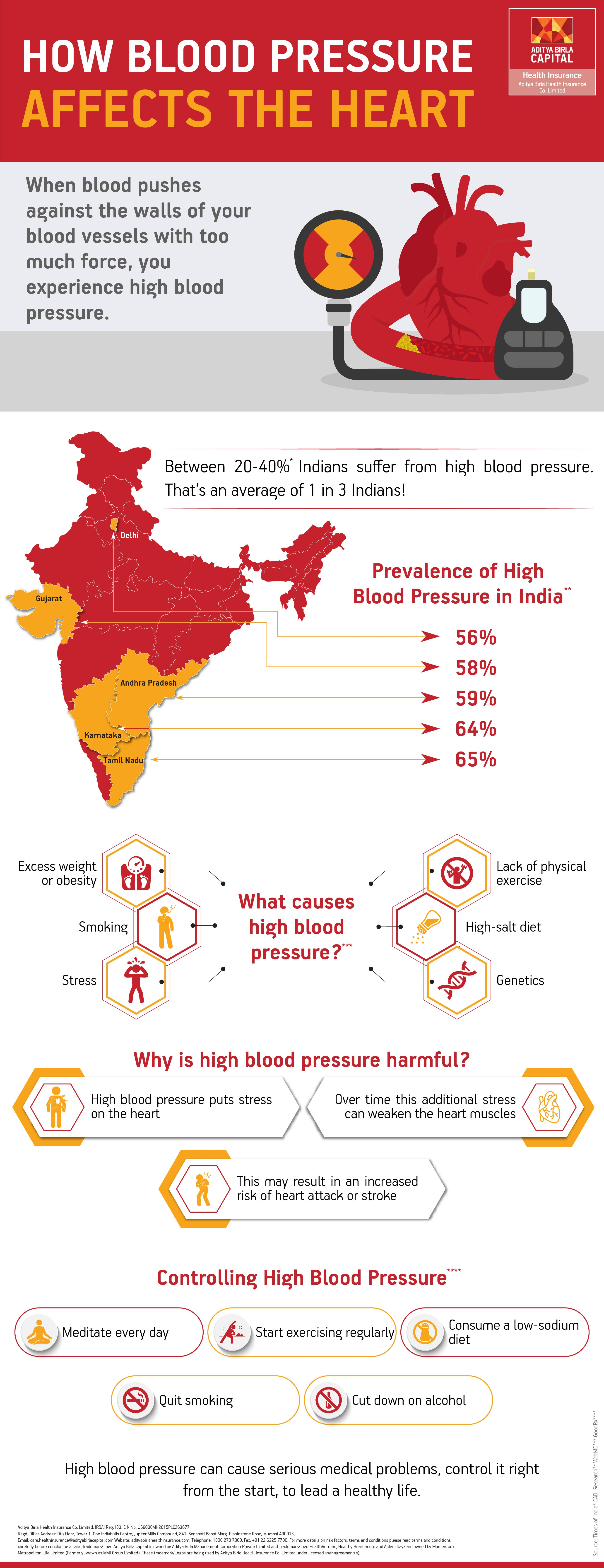 Blood Pressure And Heart Rate Infographic - Activ Together